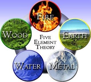 Five elemeny theory explained by CircleofWealth Destiny Defined