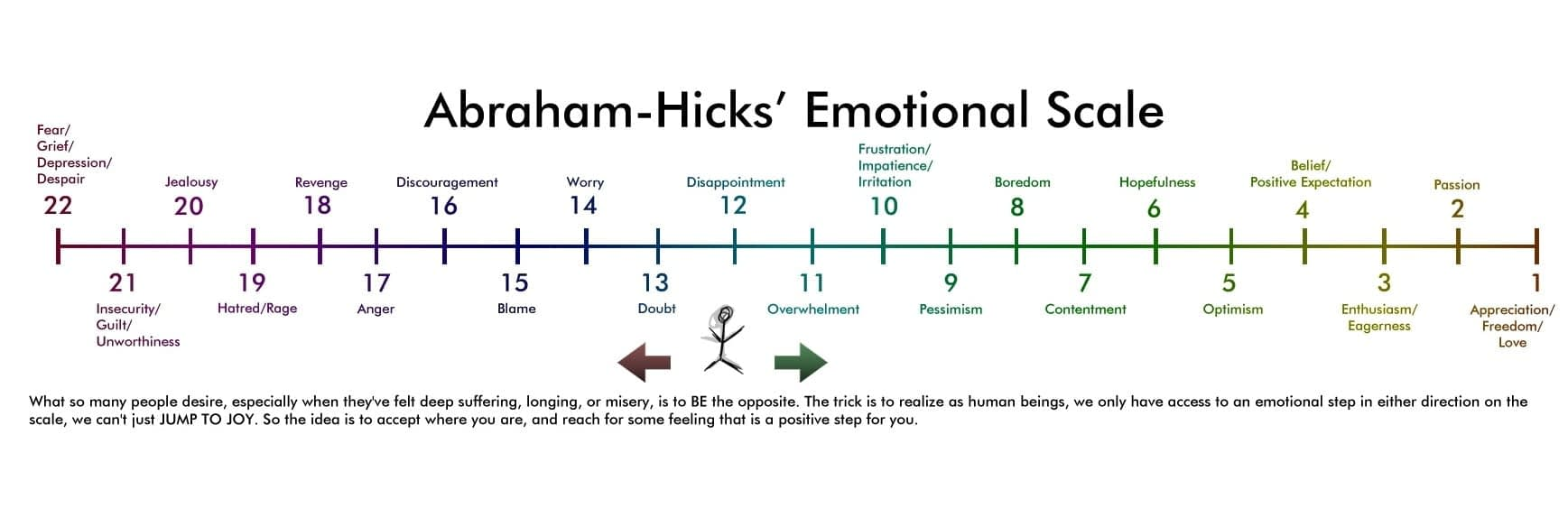 USe The emotional Guidance Scale